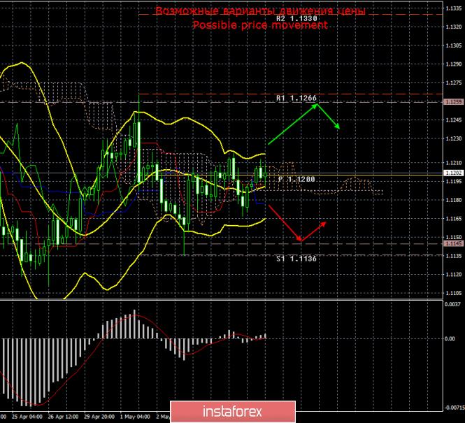 EUR/USD. 8 мая. Итоги дня