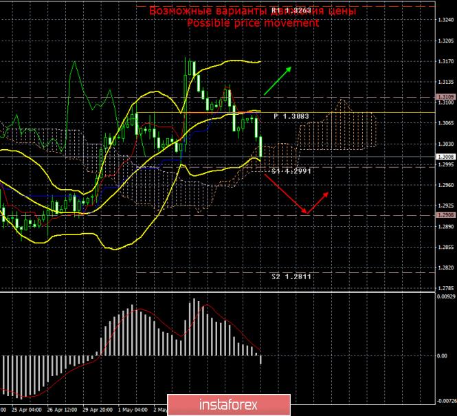 GBP/USD. 8 мая. Итоги дня