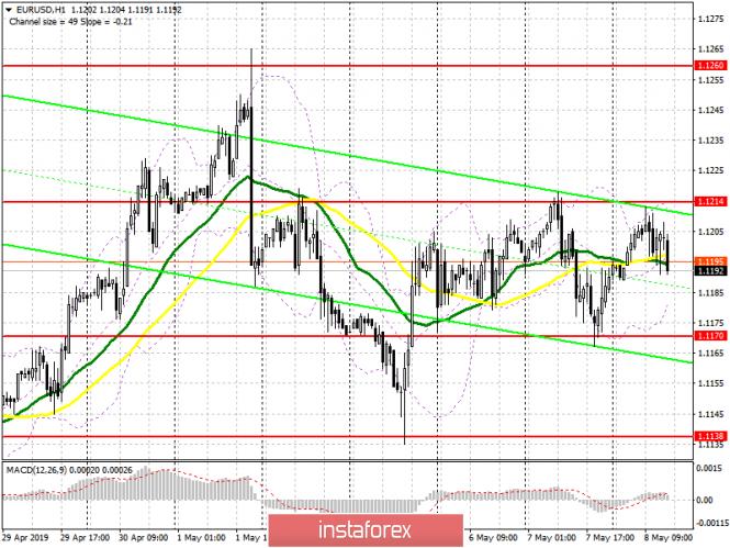 EUR/USD: план на американскую сессию 8 мая