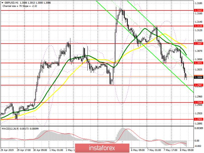 GBP/USD: план на американскую сессию 8 мая