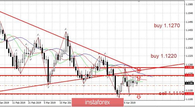 Торговый план EURUSD 09.05