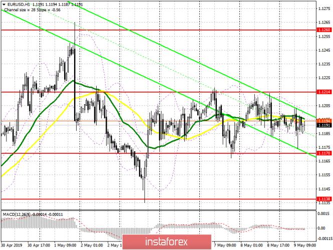 EUR/USD: план на американскую сессию 9 мая