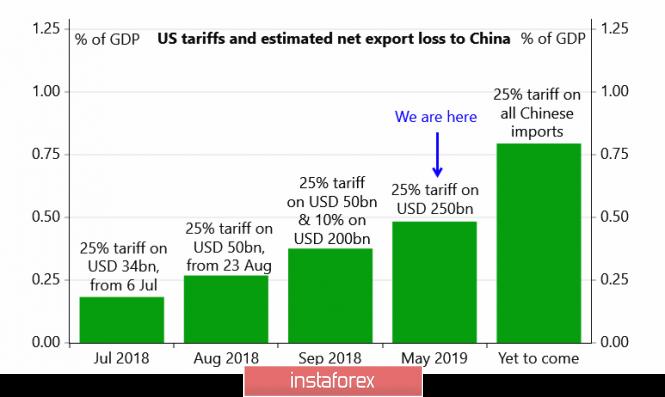 Китай и США возобновляют переговоры