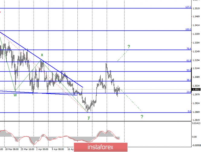 Волновой анализ GBP/USD за 10 мая