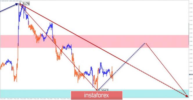 Упрощенный волновой анализ и прогноз GBP/USD на 10 мая