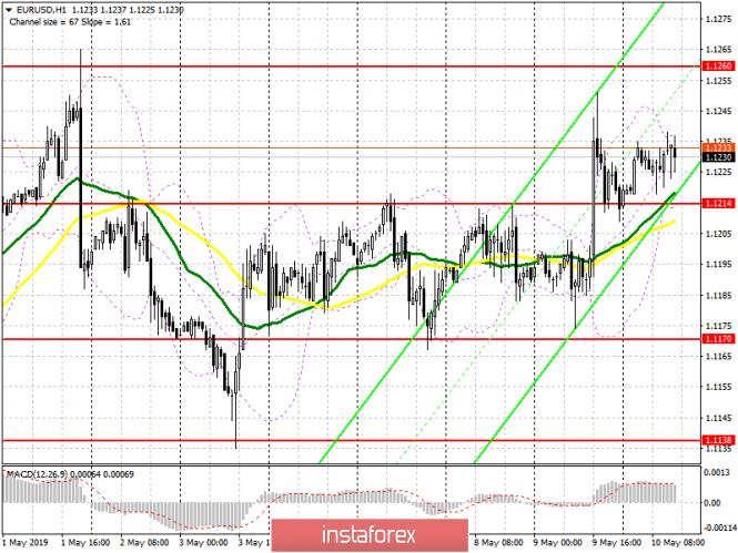 EUR/USD: план на американскую сессию 10 мая