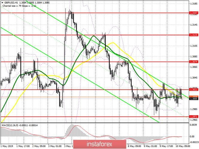 GBP/USD: план на американскую сессию 10 мая