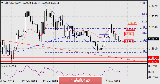 Прогноз по GBP/USD на 13 мая 2019 года