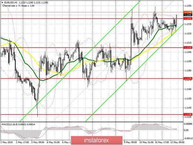 EUR/USD: план на американскую сессию 13 мая. Покупатели евро могут рассчитывать на продолжение роста при прорыве 1
