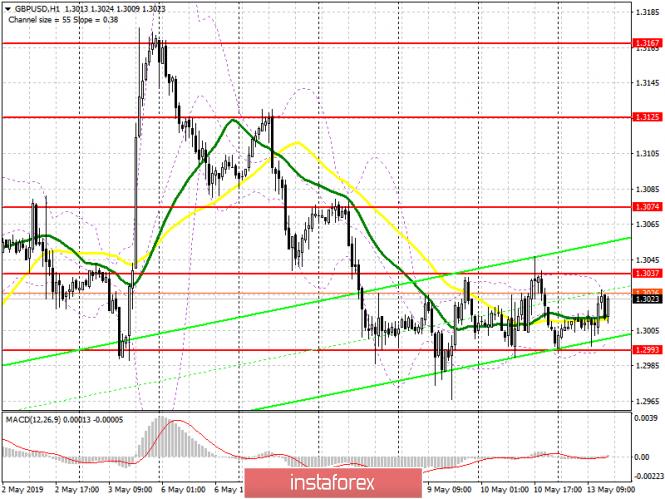 GBP/USD: план на американскую сессию 13 мая