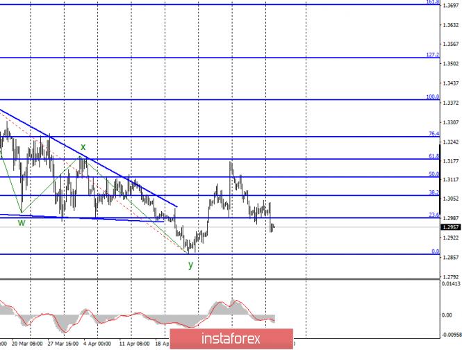 Волновой анализ GBP/USD за 14 мая
