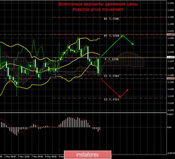 EUR/USD. 15 мая. Итоги дня