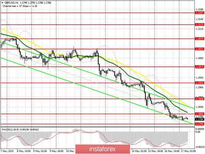 GBP/USD: план на европейскую сессию 17 мая