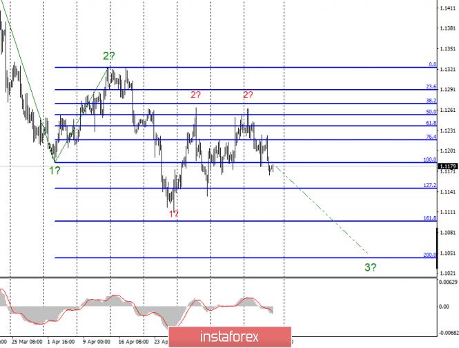 Волновой анализ EUR/USD и GBP/USD за 17 мая