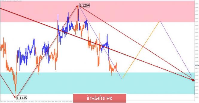 EUR/USD, AUD/USD
