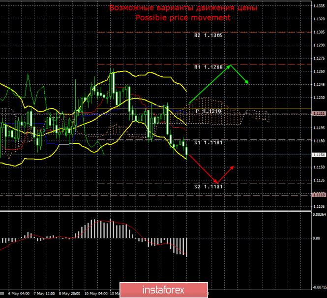 EUR/USD. 17 мая. Итоги дня
