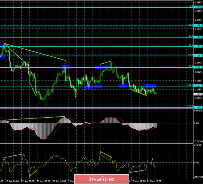 Прогноз по EUR/USD и GBP/USD на 23 мая