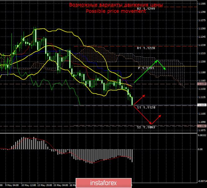 EUR/USD. 23 мая. Итоги дня