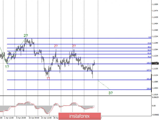 Волновой анализ EUR/USD и GBP/USD за 24 мая