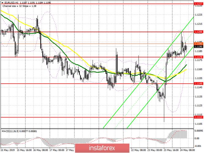 EUR/USD: план на американскую сессию 24 мая. Покупатели дотянулись до утреннего уровня 1