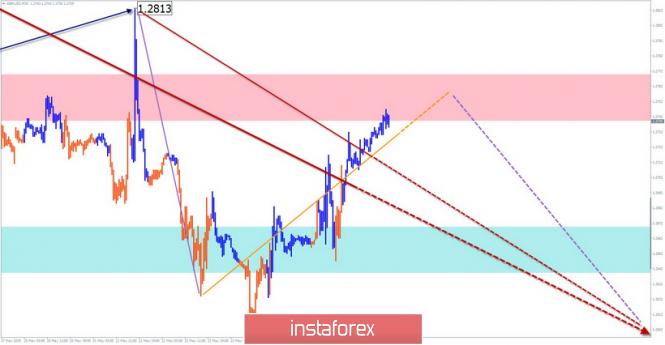 GBP/USD, AUD/USD