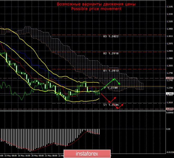 GBP/USD. 28 мая. Итоги дня
