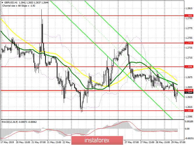 GBP/USD: план на американскую сессию 29 мая