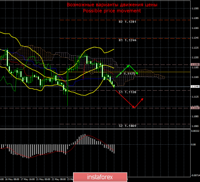EUR/USD. 29 мая. Итоги дня