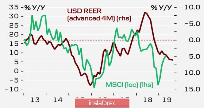 Доллар теряет импульс: EUR и GBP получают шанс на коррекционный рост
