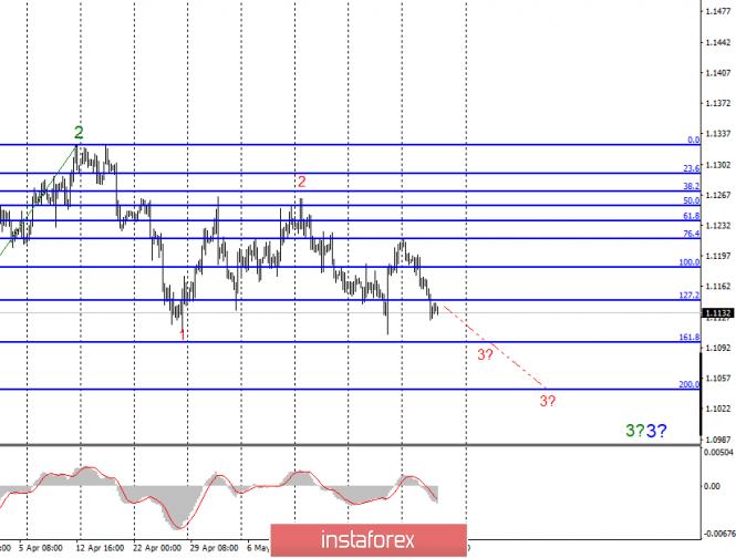 Волновой анализ EUR/USD и GBP/USD за 30 мая