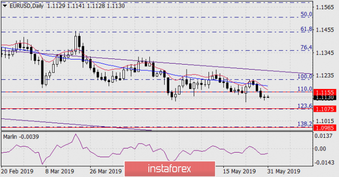 Прогноз по EUR/USD на 31 мая 2019 года