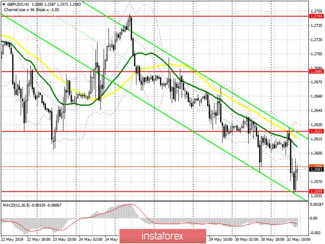 GBP/USD: план на американскую сессию 31 мая