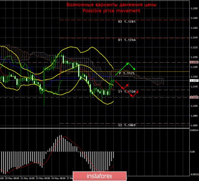 EUR/USD. 31 мая. Итоги дня. Падение евро замедляется в долгосрочном плане