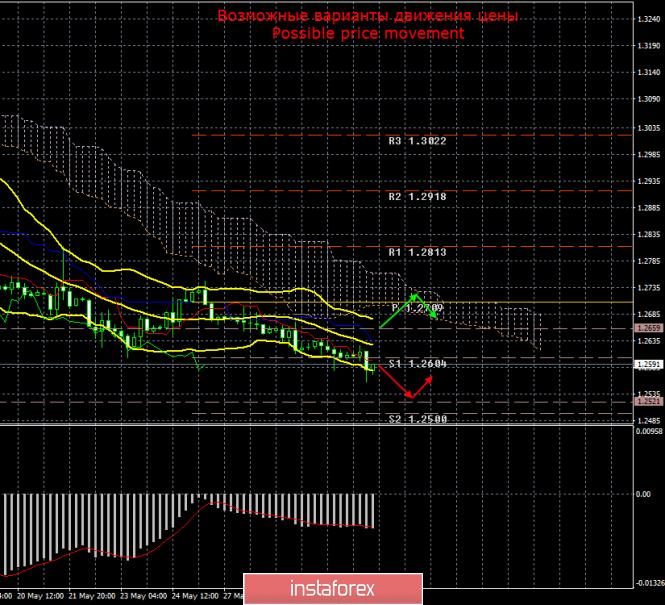 GBP/USD. 31 мая. Итоги дня
