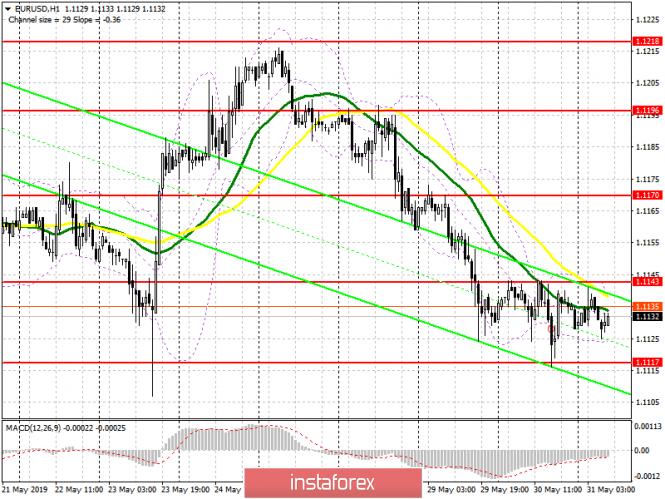 EUR/USD: план на европейскую сессию 31 мая. Для восходящей коррекции евро требуется пробой 1