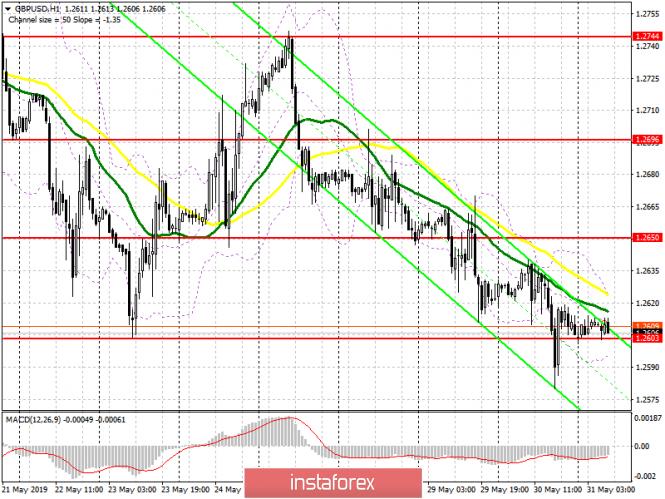 GBP/USD: план на европейскую сессию 31 мая. У медведей не хватило сил для прорыва 1