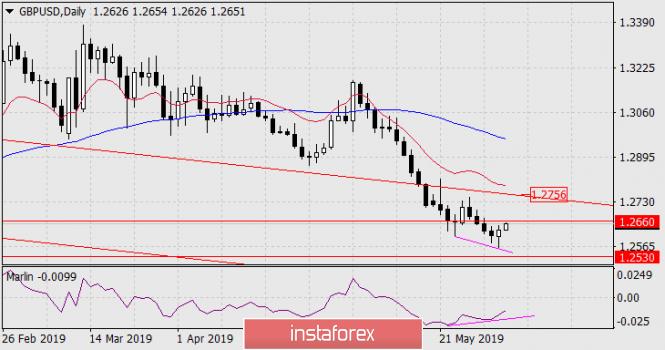 Прогноз по GBP/USD на 3 июня 2019 года