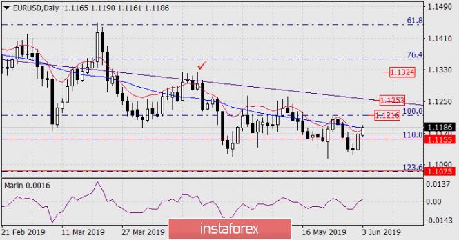 Прогноз по EUR/USD на 3 июня 2019 года
