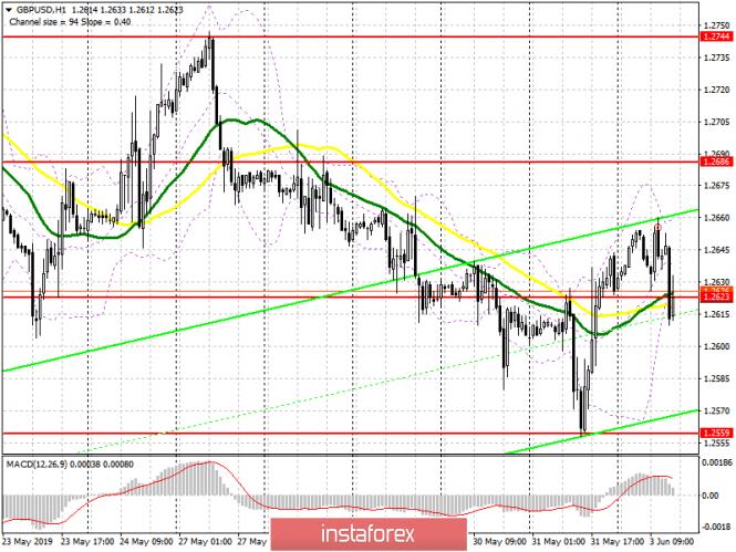 GBP/USD: план на американскую сессию 3 июня. У покупателей фунта не хватило сил для удержания 1