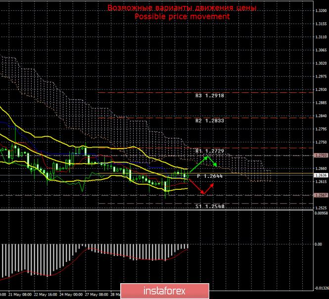 GBP/USD. 3 июня. Итоги дня