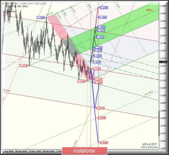 EUR/USD Daily vs USD/JPY Daily vs EUR/JPY Daily. Комплексный анализ вариантов движения в июне 2019 г