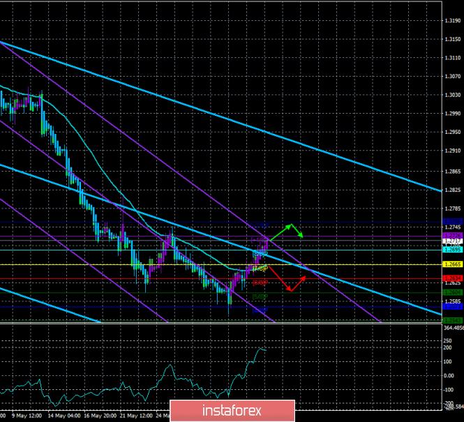 Обзор GBP/USD. 5 июня. Прогноз по системе «Каналы регрессии»