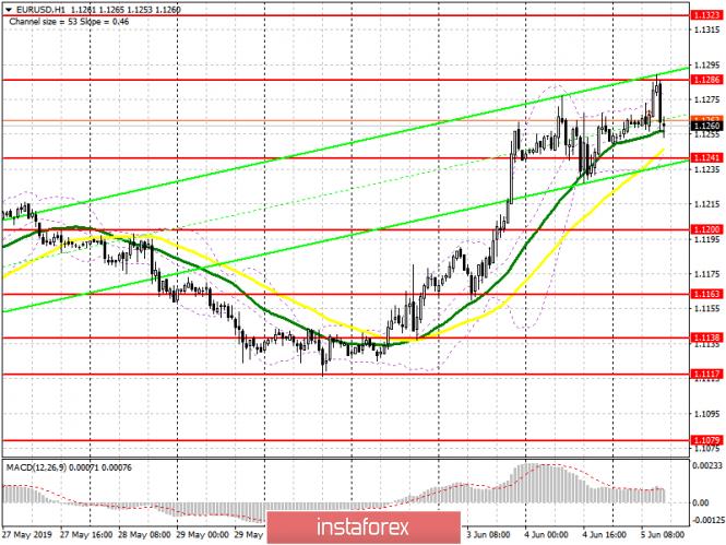 EUR/USD: план на американскую сессию 5 июня