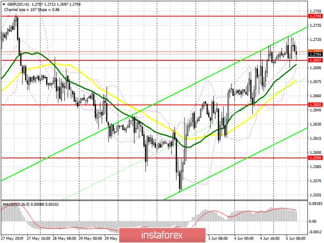 GBP/USD: план на американскую сессию 5 июня