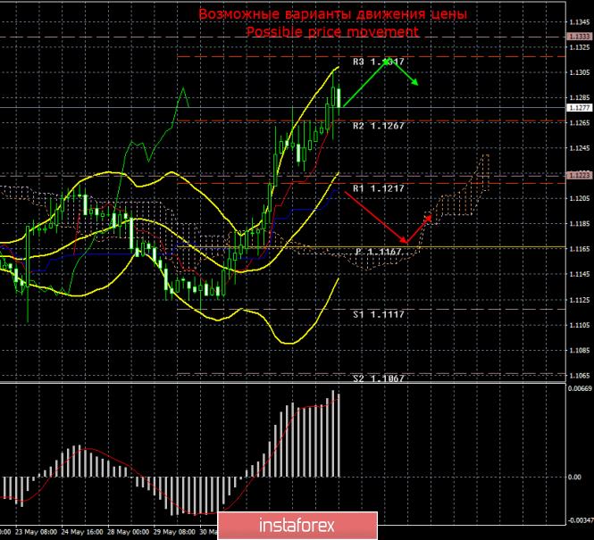 EUR/USD. 5 июня. Итоги дня