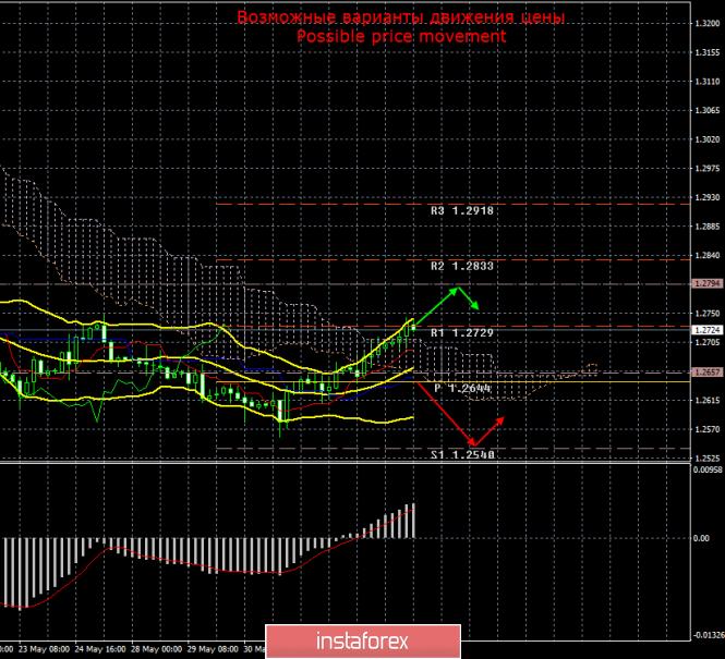 GBP/USD. 5 июня. Итоги дня