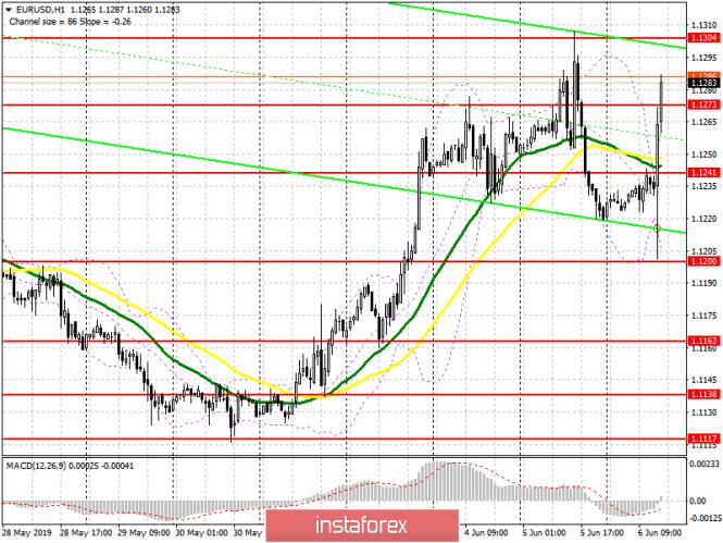 EUR/USD: план на американскую сессию 6 июня