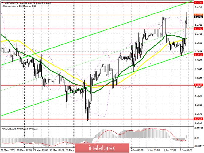 GBP/USD: план на американскую сессию 6 июня