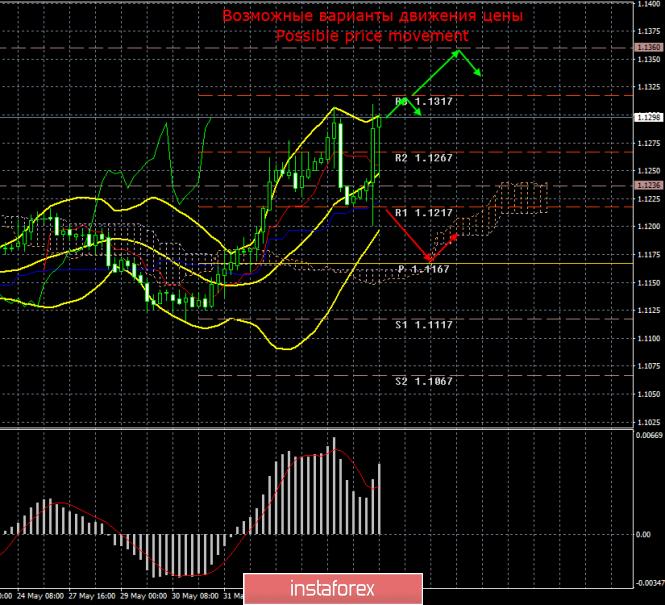EUR/USD. 6 июня. Итоги дня