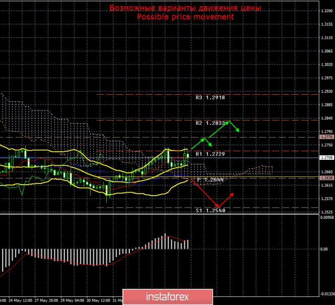 GBP/USD. 6 июня. Итоги дня